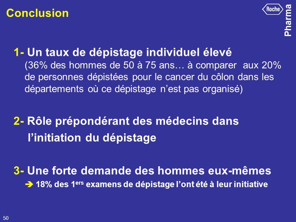 Pharma 50 Conclusion 1- Un taux de dépistage individuel élevé (36% des hommes de 50 à 75 ans… à comparer aux 20% de personnes dépistées pour le cancer