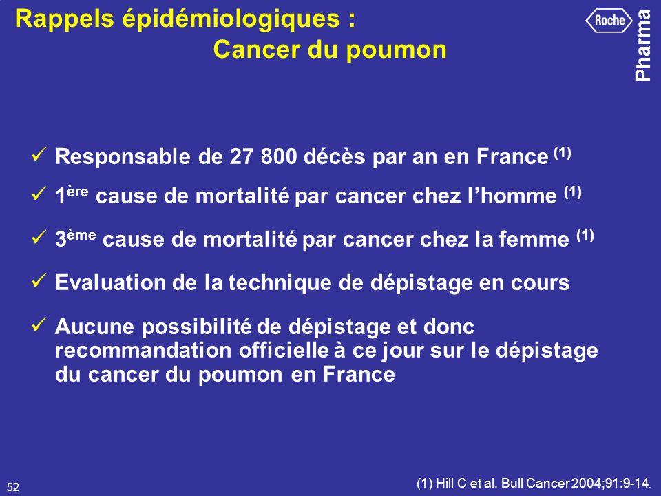 Pharma 52 Responsable de 27 800 décès par an en France (1) 1 ère cause de mortalité par cancer chez lhomme (1) 3 ème cause de mortalité par cancer che