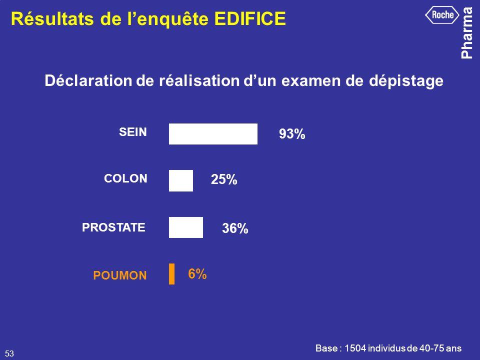 Pharma 53 Déclaration de réalisation dun examen de dépistage Résultats de lenquête EDIFICE Base : 1504 individus de 40-75 ans 6% COLON PROSTATE SEIN P