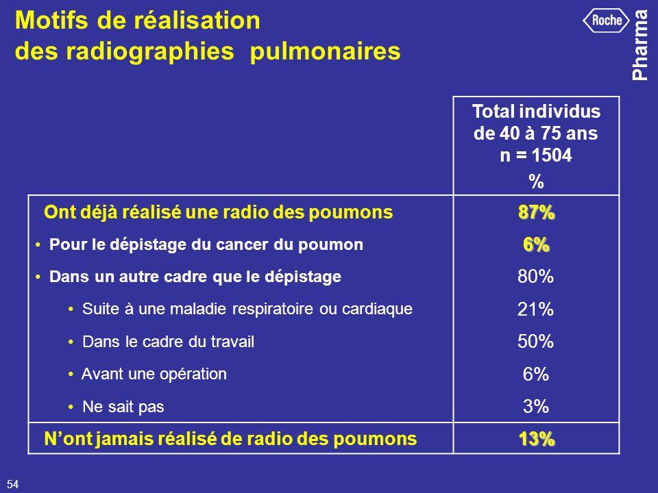 Pharma 54 Motifs de réalisation des radiographies pulmonaires Total individus de 40 à 75 ans n = 1504 % Ont déjà réalisé une radio des poumons87% Pour