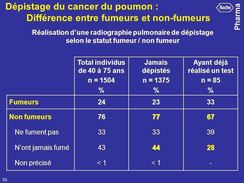 Pharma 55 Dépistage du cancer du poumon : Différence entre fumeurs et non-fumeurs Réalisation dune radiographie pulmonaire de dépistage selon le statu