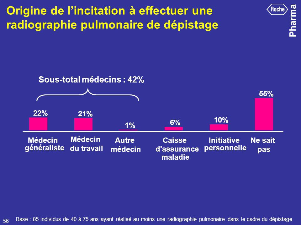 Pharma 56 Base : 85 individus de 40 à 75 ans ayant réalisé au moins une radiographie pulmonaire dans le cadre du dépistage Origine de lincitation à ef