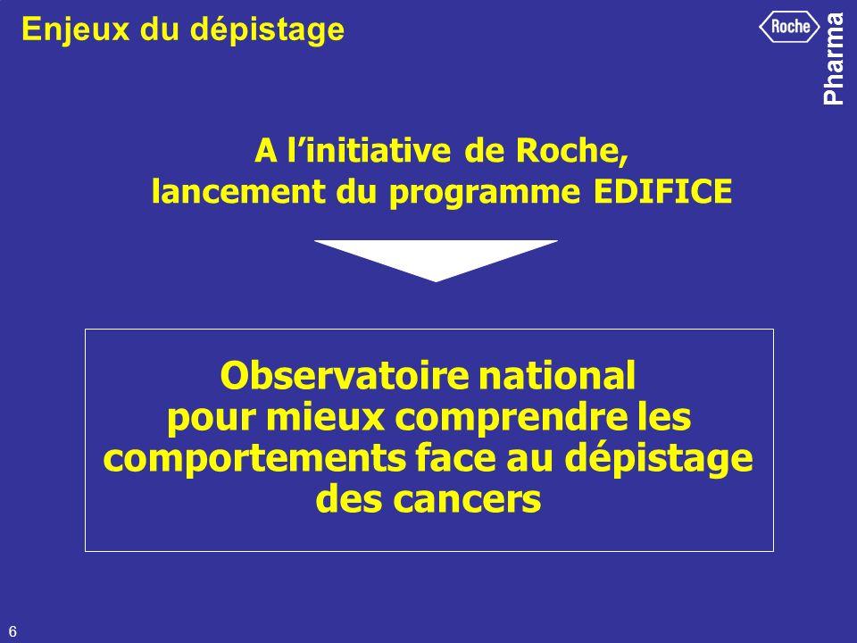 Pharma 6 A linitiative de Roche, lancement du programme EDIFICE Observatoire national pour mieux comprendre les comportements face au dépistage des ca