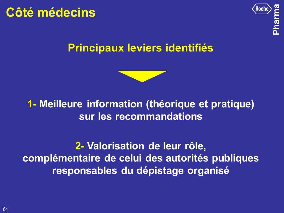 Pharma 61 Côté médecins Principaux leviers identifiés 1- Meilleure information (théorique et pratique) sur les recommandations 2- Valorisation de leur