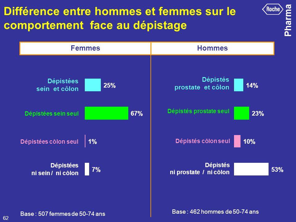 Pharma 62 Différence entre hommes et femmes sur le comportement face au dépistage 25% 67% 1% 7% 53% 10% 23% 14% Base : 507 femmes de 50-74 ans Base :