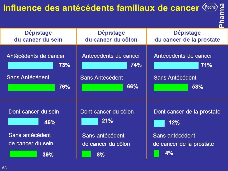 Pharma 63 Influence des antécédents familiaux de cancer Dépistage du cancer du sein Dépistage du cancer du côlon Dépistage du cancer de la prostate An