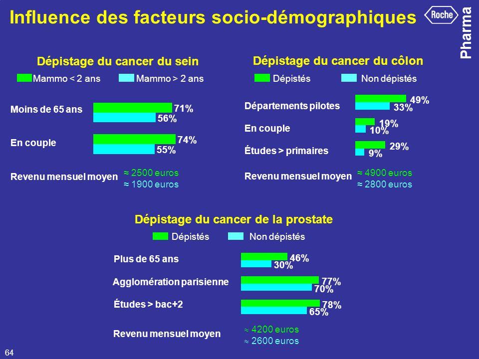 Pharma 64 Dépistage du cancer de la prostate Influence des facteurs socio-démographiques 4900 euros 2800 euros Dépistage du cancer du côlon Départemen