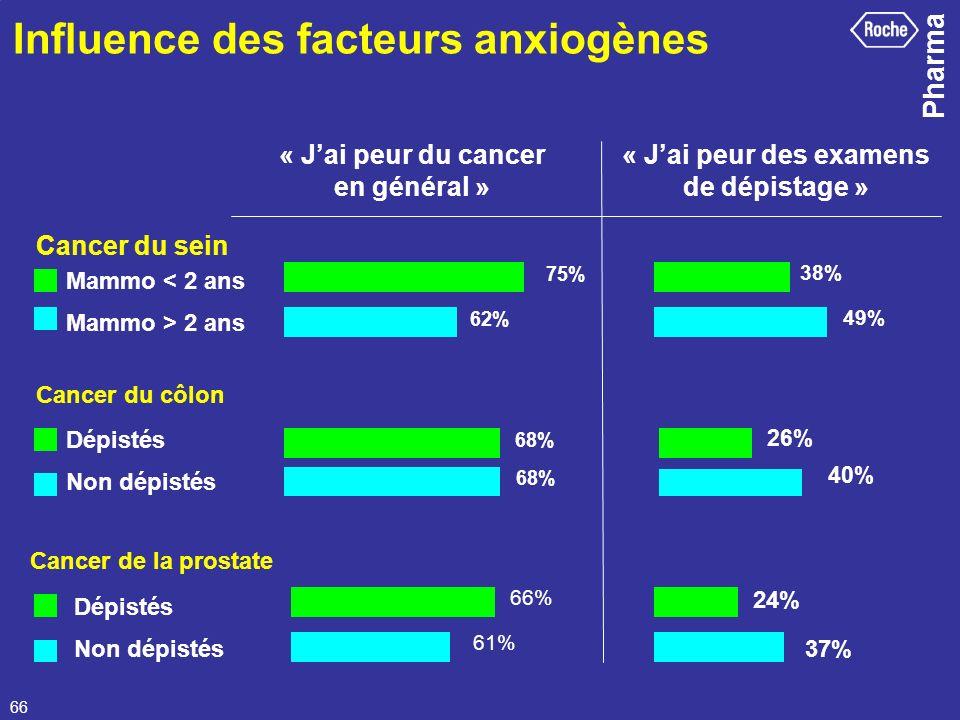 Pharma 66 « Jai peur du cancer en général » Influence des facteurs anxiogènes 75% 62% 68% Cancer du sein 38% 49% 26% 40% 24% 37% Cancer de la prostate