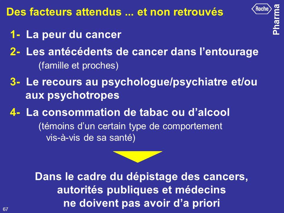 Pharma 67 Des facteurs attendus... et non retrouvés 1- La peur du cancer 2- Les antécédents de cancer dans lentourage (famille et proches) 3- Le recou