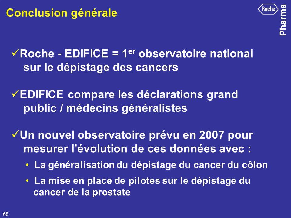Pharma 68 Conclusion générale Roche - EDIFICE = 1 er observatoire national sur le dépistage des cancers EDIFICE compare les déclarations grand public