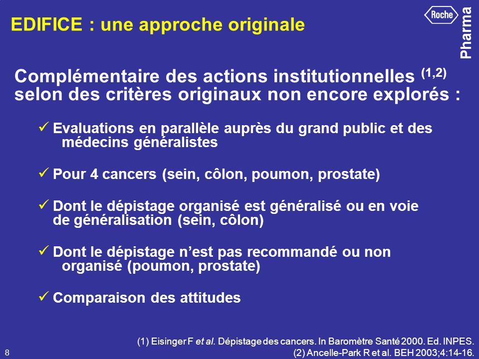 Pharma 8 EDIFICE : une approche originale (1) Eisinger F et al. Dépistage des cancers. In Baromètre Santé 2000. Ed. INPES. (2) Ancelle-Park R et al. B