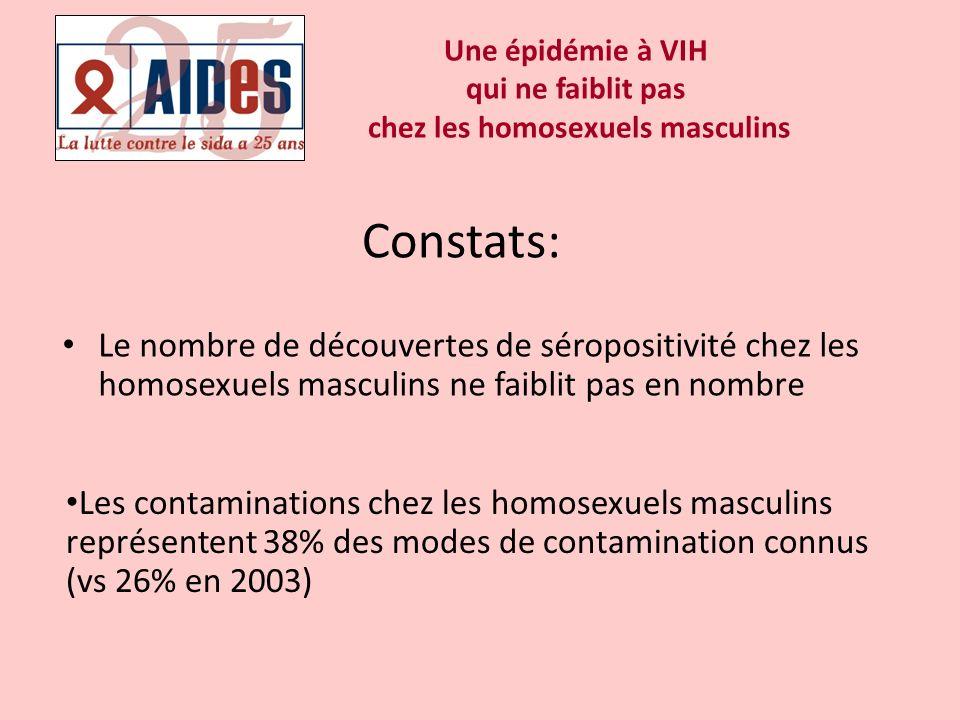 Une épidémie à VIH qui ne faiblit pas chez les homosexuels masculins Le nombre de découvertes de séropositivité chez les homosexuels masculins ne faib