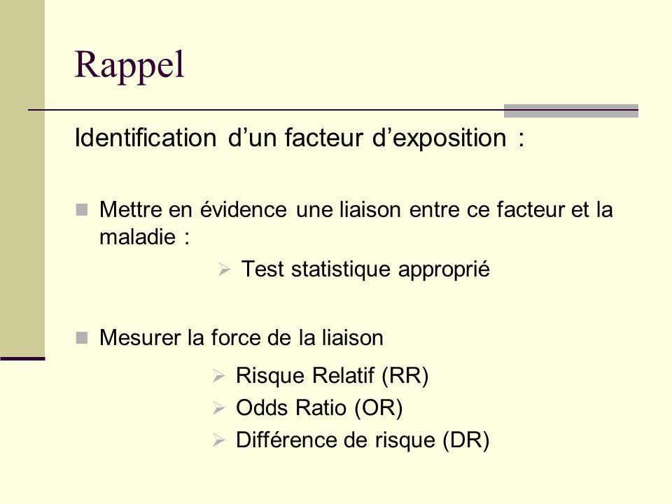 Rappel Identification dun facteur dexposition : Mettre en évidence une liaison entre ce facteur et la maladie : Test statistique approprié Mesurer la force de la liaison Risque Relatif (RR) Odds Ratio (OR) Différence de risque (DR)