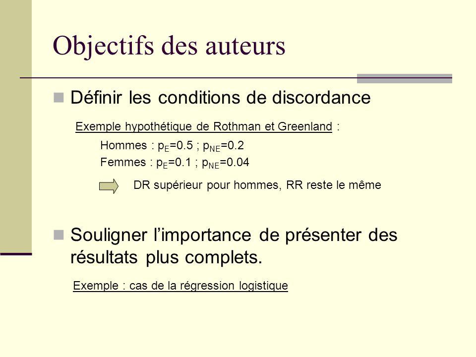 Objectifs des auteurs Définir les conditions de discordance Exemple hypothétique de Rothman et Greenland : Hommes : p E =0.5 ; p NE =0.2 Femmes : p E =0.1 ; p NE =0.04 DR supérieur pour hommes, RR reste le même Souligner limportance de présenter des résultats plus complets.