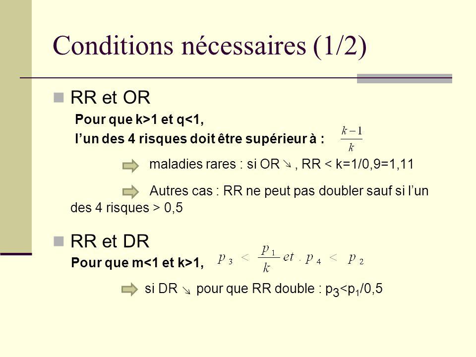 Conditions nécessaires (1/2) RR et OR Pour que k>1 et q<1, lun des 4 risques doit être supérieur à : maladies rares : si OR, RR < k=1/0,9=1,11 Autres cas : RR ne peut pas doubler sauf si lun des 4 risques > 0,5 RR et DR Pour que m 1, si DR pour que RR double : p 3 <p 1 /0,5
