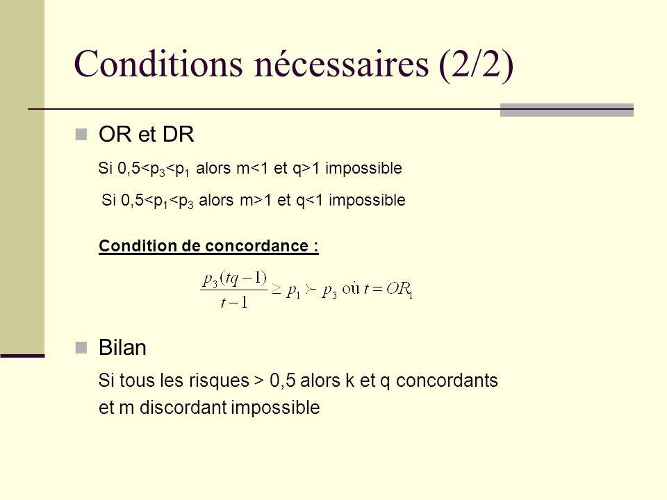 Conditions nécessaires (2/2) OR et DR Si 0,5 1 impossible Si 0,5 1 et q<1 impossible Condition de concordance : Bilan Si tous les risques > 0,5 alors k et q concordants et m discordant impossible