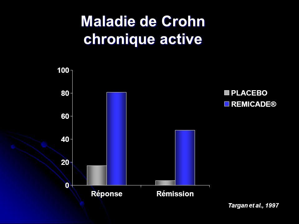Maladie de Crohn chronique active Targan et al., 1997 0 20 40 60 80 100 RéponseRémission PLACEBO REMICADE®
