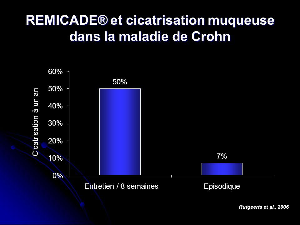 REMICADE® et cicatrisation muqueuse dans la maladie de Crohn Rutgeerts et al., 2006 50% 7% 0% 10% 20% 30% 40% 50% 60% Entretien / 8 semainesEpisodique