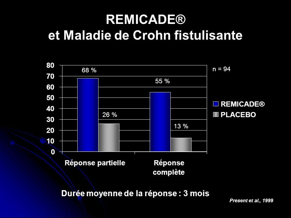 REMICADE® et Maladie de Crohn fistulisante 68 % 55 % Present et al., 1999 Durée moyenne de la réponse : 3 mois n = 94 26 % 13 % 0 10 20 30 40 50 60 70