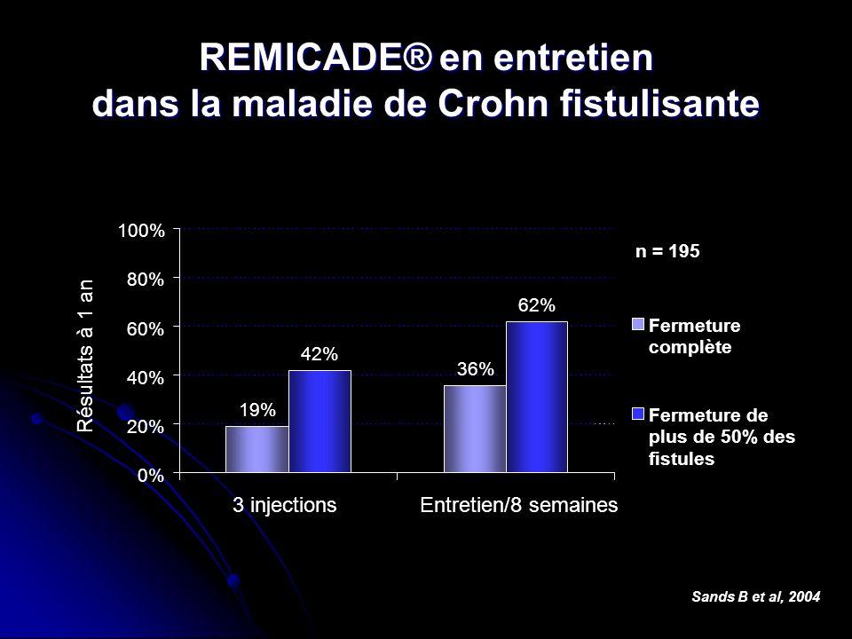 REMICADE® en entretien dans la maladie de Crohn fistulisante Sands B et al, 2004 19% 36% 42% 62% 0% 20% 40% 60% 80% 100% 3 injectionsEntretien/8 semai