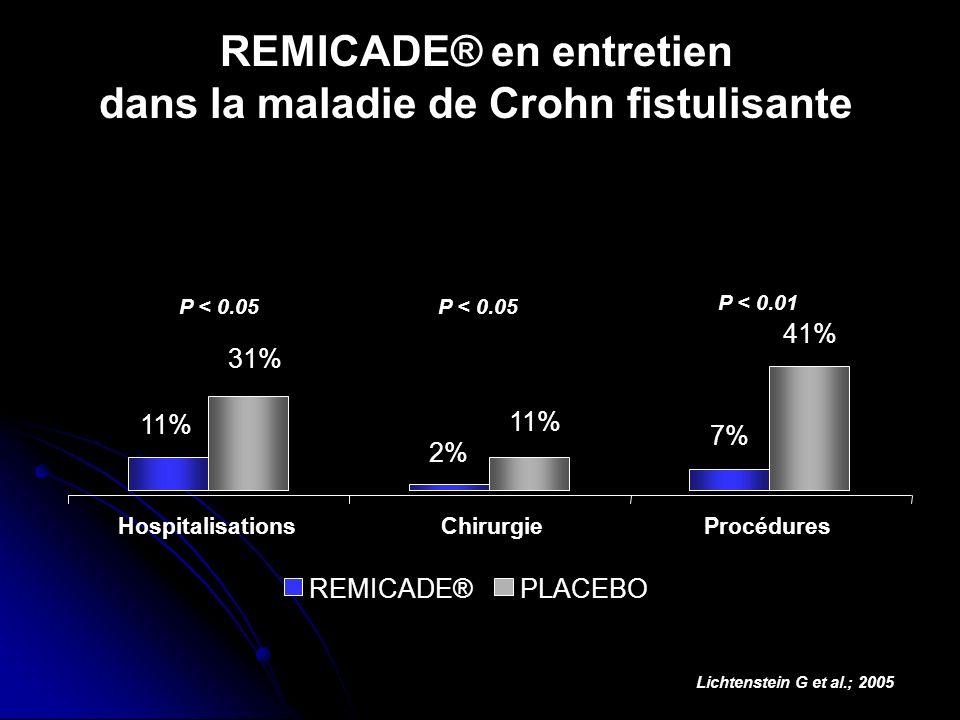 REMICADE® en entretien dans la maladie de Crohn fistulisante Lichtenstein G et al.; 2005 P < 0.05 11% 31% Hospitalisations P < 0.05 2% 11% Chirurgie P
