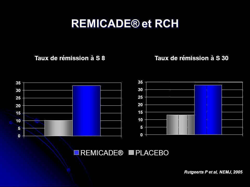 REMICADE® et RCH Rutgeerts P et al, NEMJ, 2005 Taux de rémission à S 8Taux de rémission à S 30 0 5 10 15 20 25 30 35 0 5 10 15 20 25 30 35 REMICADE®PL
