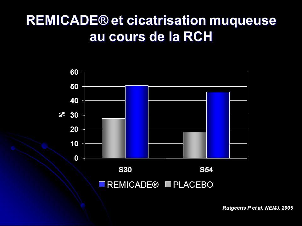 REMICADE® et cicatrisation muqueuse au cours de la RCH Rutgeerts P et al, NEMJ, 2005 0 10 20 30 40 50 60 S30S54 % REMICADE®PLACEBO