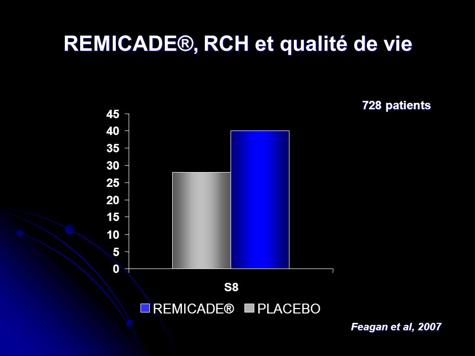 REMICADE®, RCH et qualité de vie Feagan et al, 2007 728 patients 0 5 10 15 20 25 30 35 40 45 S8 REMICADE®PLACEBO