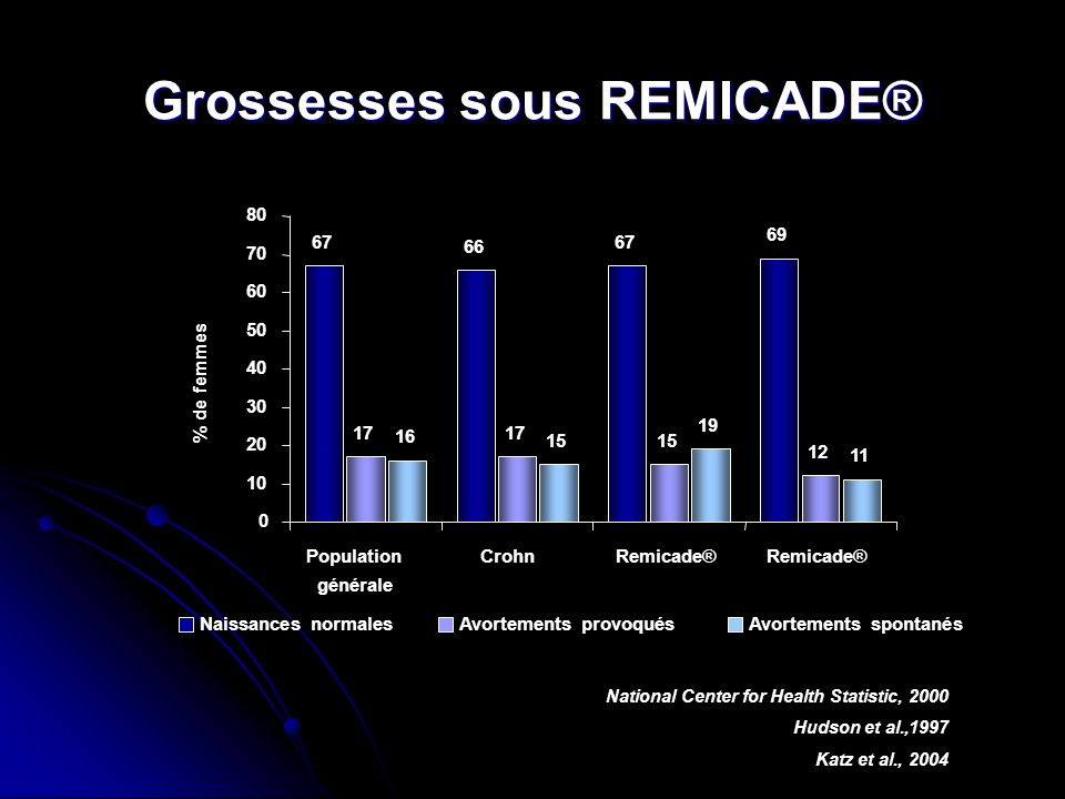 Grossesses sous REMICADE® National Center for Health Statistic, 2000 Hudson et al.,1997 Katz et al., 2004 67 17 16 0 10 20 30 40 50 60 70 80 Populatio