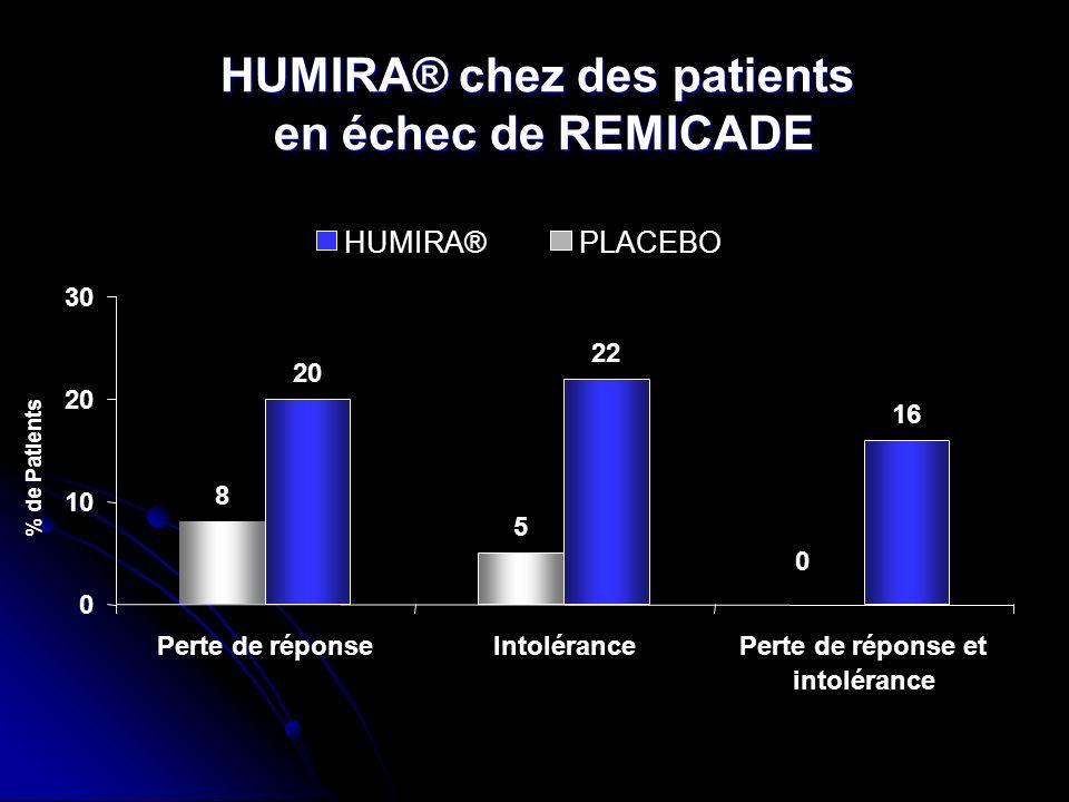 % de Patients HUMIRA® chez des patients en échec de REMICADE 0 10 20 30 15/77 7/87 8 20 Perte de réponse 21/955/95 5 22 Intolérance 3/19 16 0 Perte de