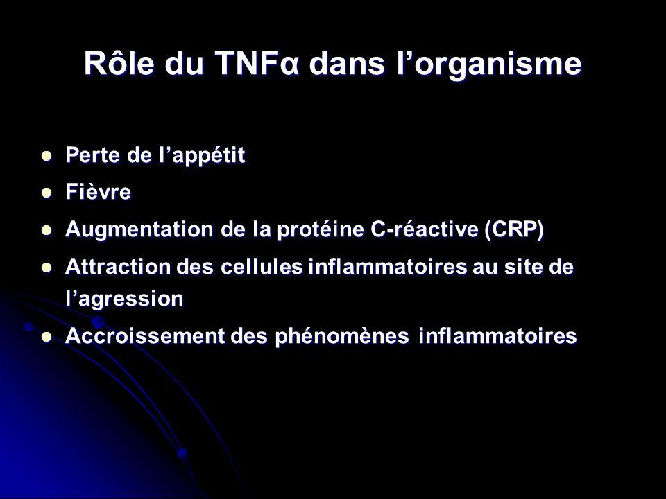 Rôle du TNFα dans lorganisme Perte de lappétit Perte de lappétit Fièvre Fièvre Augmentation de la protéine C-réactive (CRP) Augmentation de la protéin
