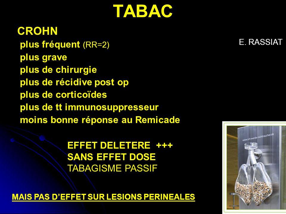 TABAC CROHN plus fréquent (RR=2) plus grave plus de chirurgie plus de récidive post op plus de corticoïdes plus de tt immunosuppresseur moins bonne ré