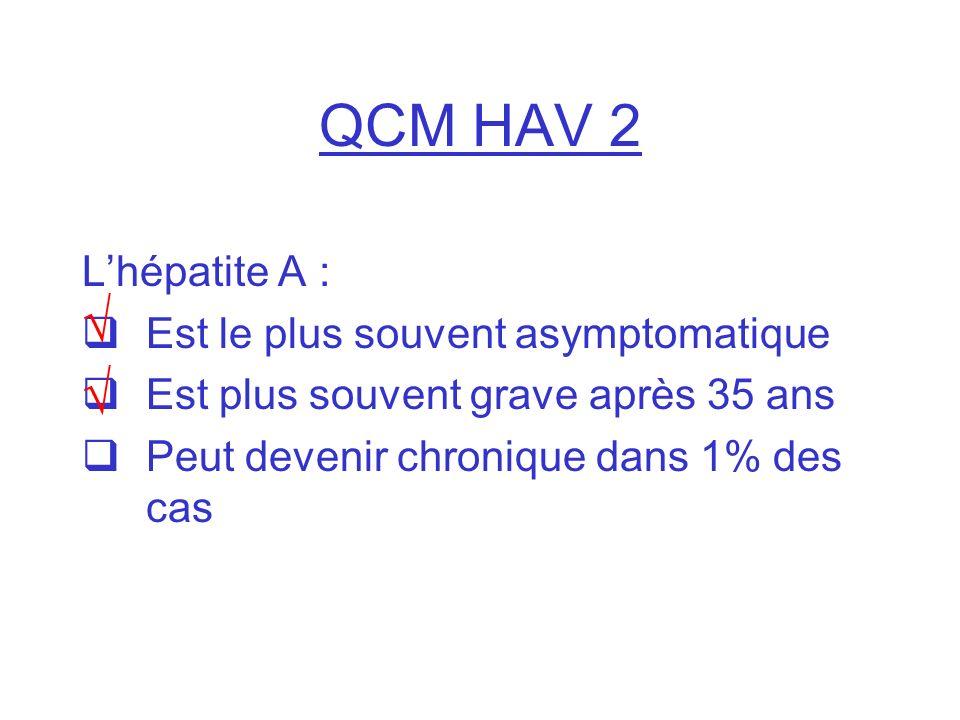 QCM HAV 2 Lhépatite A : Est le plus souvent asymptomatique Est plus souvent grave après 35 ans Peut devenir chronique dans 1% des cas