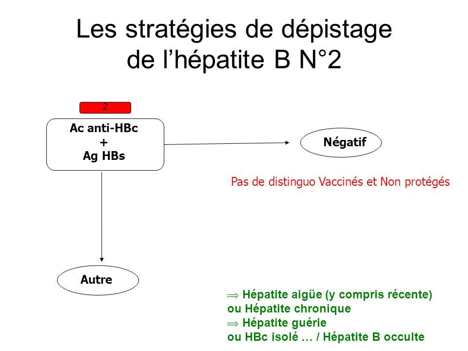Les stratégies de dépistage de lhépatite B N°2 Ac anti-HBc + Ag HBs 2 Autre Négatif Pas de distinguo Vaccinés et Non protégés Hépatite aigüe (y compri