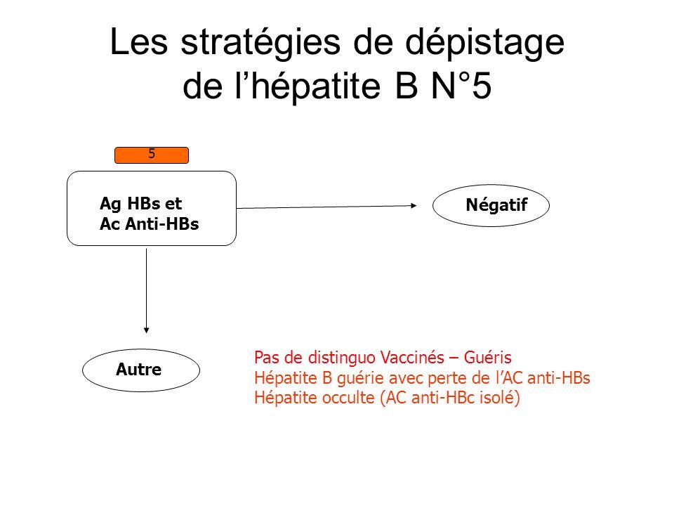 Les stratégies de dépistage de lhépatite B N°5 Ag HBs et Ac Anti-HBs 5 Autre Négatif Pas de distinguo Vaccinés – Guéris Hépatite B guérie avec perte d
