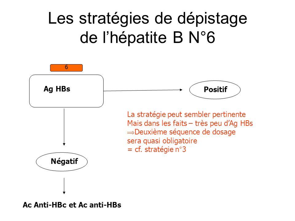 Les stratégies de dépistage de lhépatite B N°6 Ag HBs 6 Négatif Ac Anti-HBc et Ac anti-HBs Positif La stratégie peut sembler pertinente Mais dans les