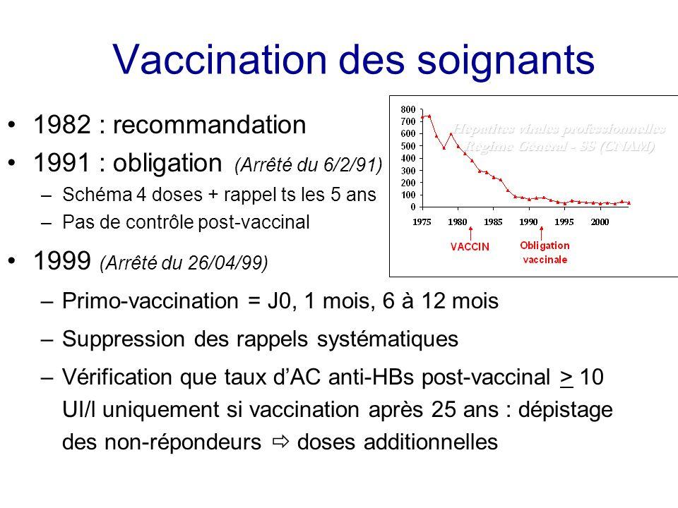Vaccination des soignants 1982 : recommandation 1991 : obligation (Arrêté du 6/2/91) –Schéma 4 doses + rappel ts les 5 ans –Pas de contrôle post-vacci