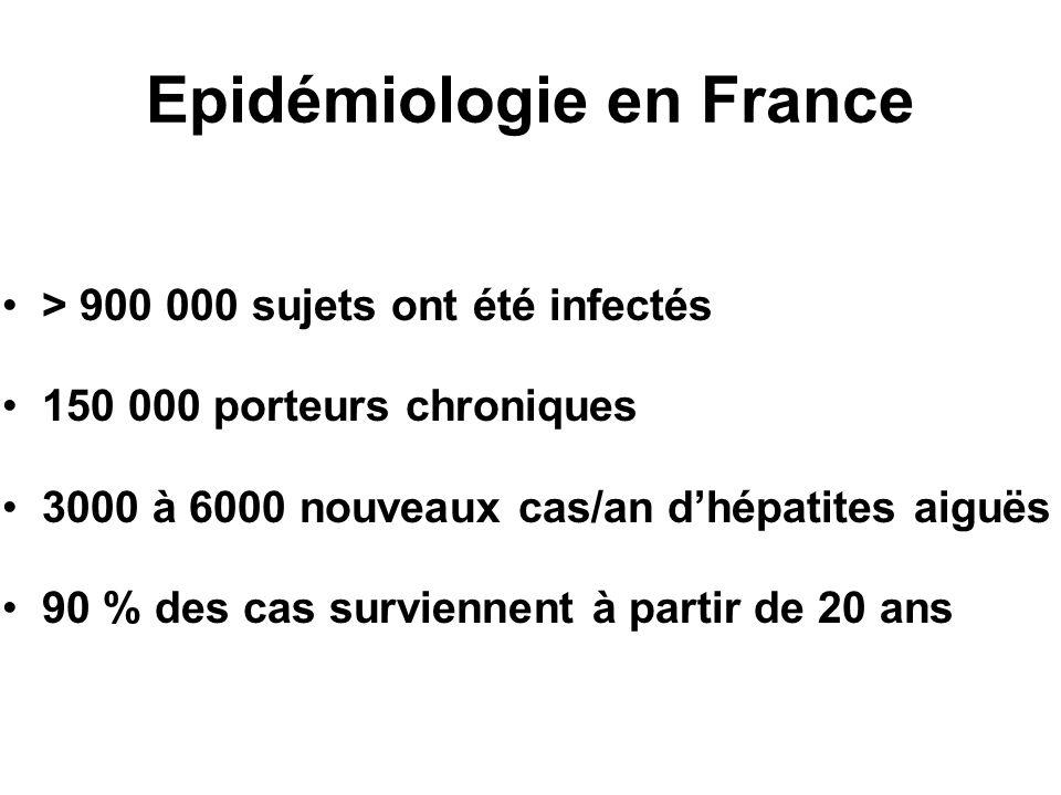 Epidémiologie en France > 900 000 sujets ont été infectés 150 000 porteurs chroniques 3000 à 6000 nouveaux cas/an dhépatites aiguës 90 % des cas survi