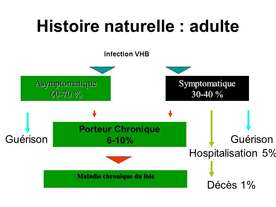 Histoire naturelle : adulte Infection VHB Asymptomatique 60-70 % Guérison Porteur Chronique 6-10% Symptomatique 30-40 % Guérison Maladie chronique du