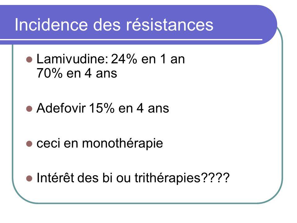 Incidence des résistances Lamivudine: 24% en 1 an 70% en 4 ans Adefovir 15% en 4 ans ceci en monothérapie Intérêt des bi ou trithérapies????