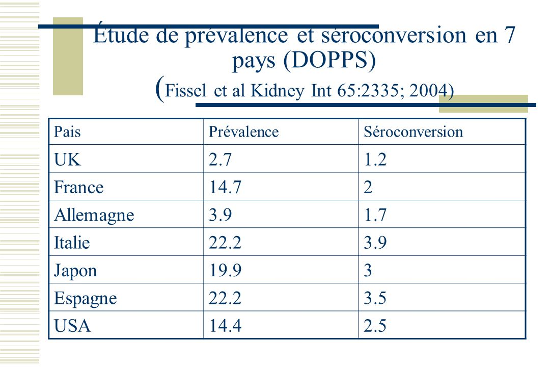 PaisPrévalenceSéroconversion UK2.71.2 France14.72 Allemagne3.91.7 Italie22.23.9 Japon19.93 Espagne22.23.5 USA14.42.5