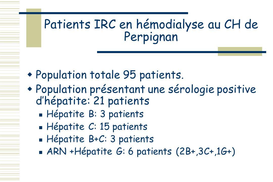Patients IRC en hémodialyse au CH de Perpignan Population totale 95 patients.