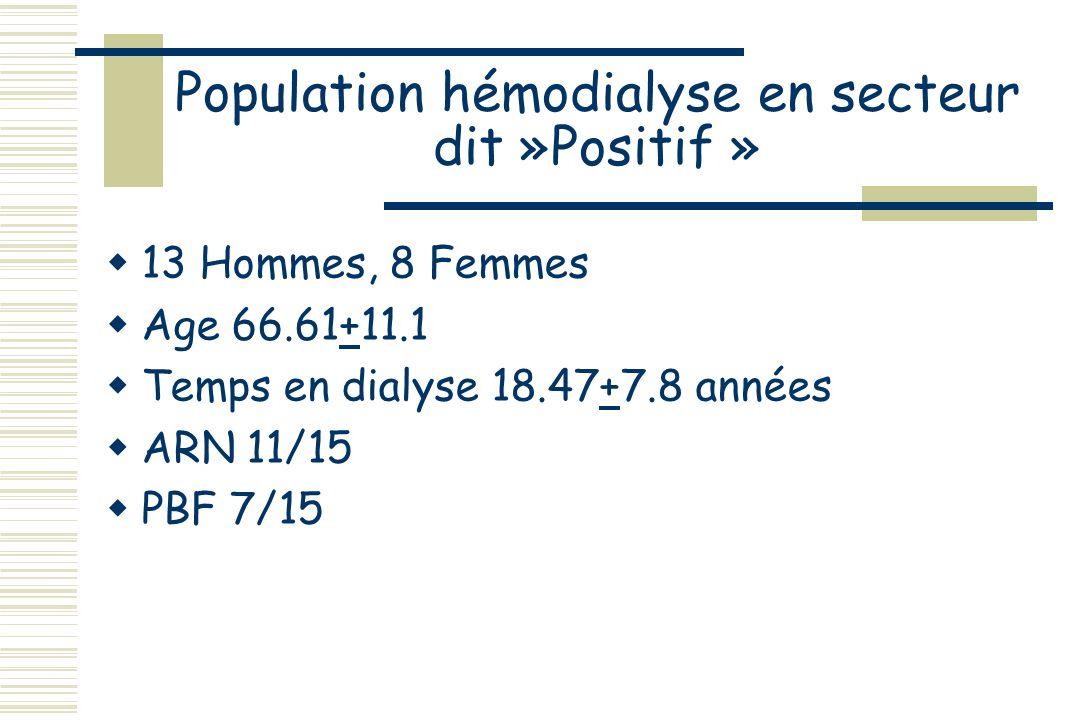 Biologie des populations Hd(t)TGOTGPBiliGGTAlb C+16.7 (+8.8) 19.25 (+9.1) 17.5 (+8.3) 10.5 (+2.5) 86.7 (+90) 34.2 (+4.8) (C+B) C+B+ 15.6 (+8.9) 18.4 (