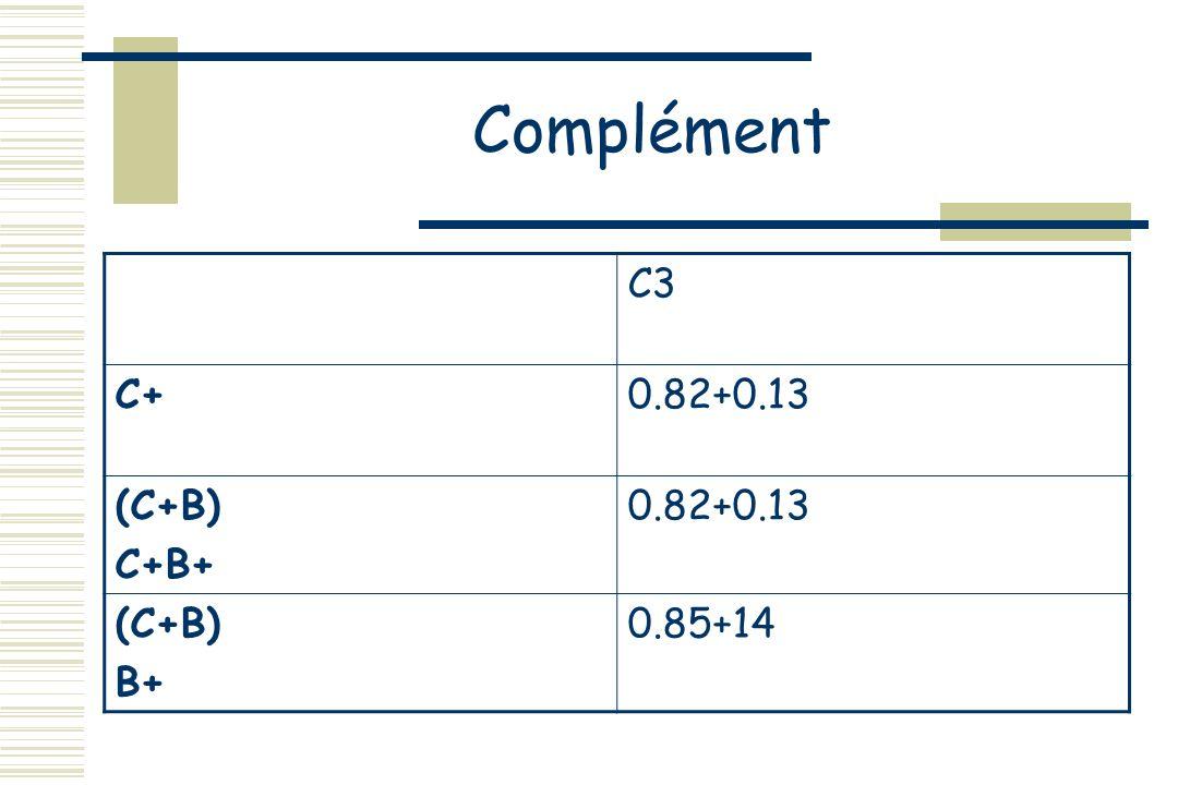 Complément C3 C+0.82+0.13 (C+B) C+B+ 0.82+0.13 (C+B) B+ 0.85+14