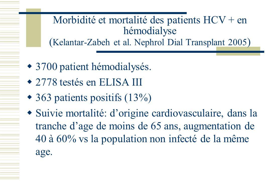 Augmentation de la morbidité et la mortalité chez le patient dialysé HCV + Fabrizi et al Hepatology 36:3;10-2002 Nakayam et al J Am Soc Nephrol 11:189
