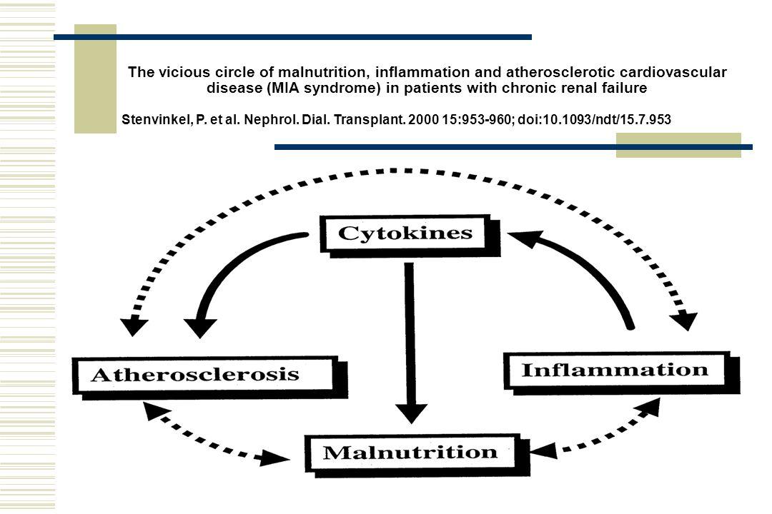 Stenvinkel, P. et al. Nephrol. Dial. Transplant. 2000 15:953-960; doi:10.1093/ndt/15.7.953 Proposed relative contribution of non-inflammatory componen