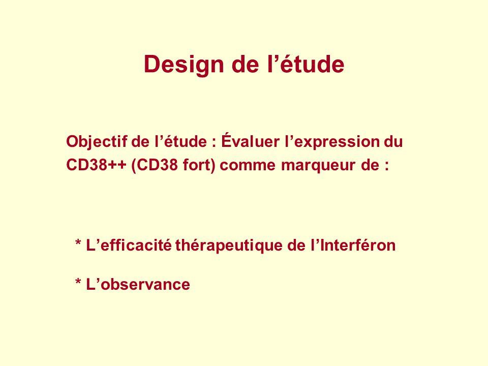 Design de létude Objectif de létude : Évaluer lexpression du CD38++ (CD38 fort) comme marqueur de : * Lefficacité thérapeutique de lInterféron * Lobse