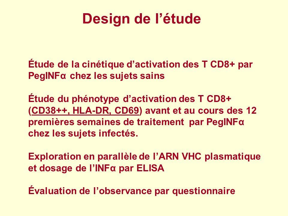 Design de létude Étude de la cinétique dactivation des T CD8+ par PegINFα chez les sujets sains Étude du phénotype dactivation des T CD8+ (CD38++, HLA