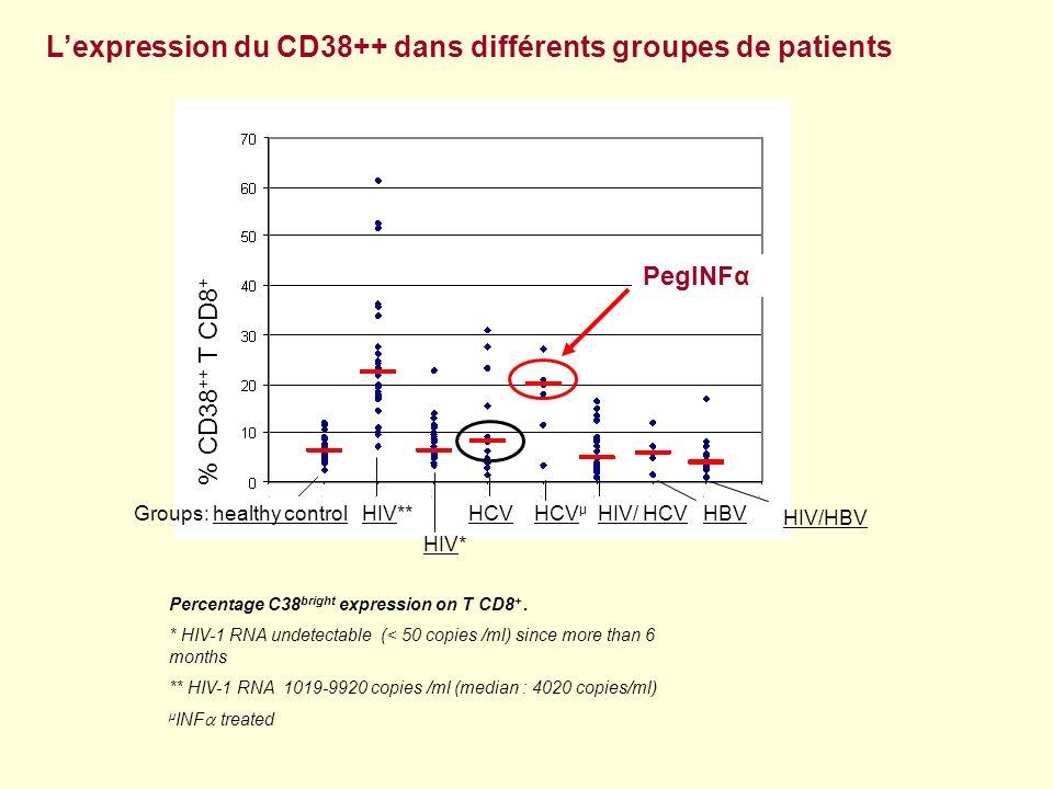 Suivi dun patient infecté par le VHC, avant et après initiation dun traitement par PegINFα 1 HCV RNA viral load T CD8 + /CD38 bright expression 0 5 10 15 20 25 30 35 40 45 2345678910 23.11.2004 12.