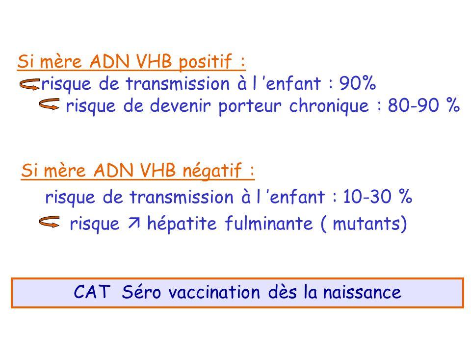 Si mère ADN VHB positif : risque de transmission à l enfant : 90% risque de devenir porteur chronique : 80-90 % Si mère ADN VHB négatif : risque de tr